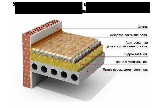 2_kak_pravilno_sdelat_styazhku_pola_v_kvartire_poshagovaya_instruktsiya_tehnologiya_video_1