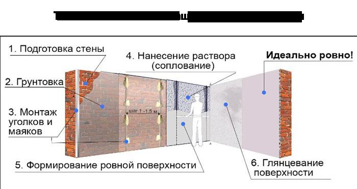 4_chto_takoe_mashinnaya_shtukaturka_tehnologiya_osobennosti_vidy_otlichiya_2